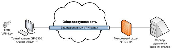"""В качестве клиентской машины использовался тонкий клиент производства  """"АК-СИСТЕМС """" GP-3300..."""