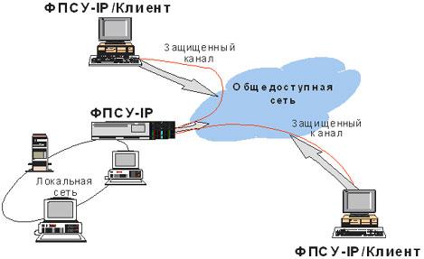 """Клиент банк Сбербанка (СБ РФ), ФПСУ IP/Клиент Амикон и ISA Server – как заставить """"это"""" работать, не трогая клиентские workstation"""